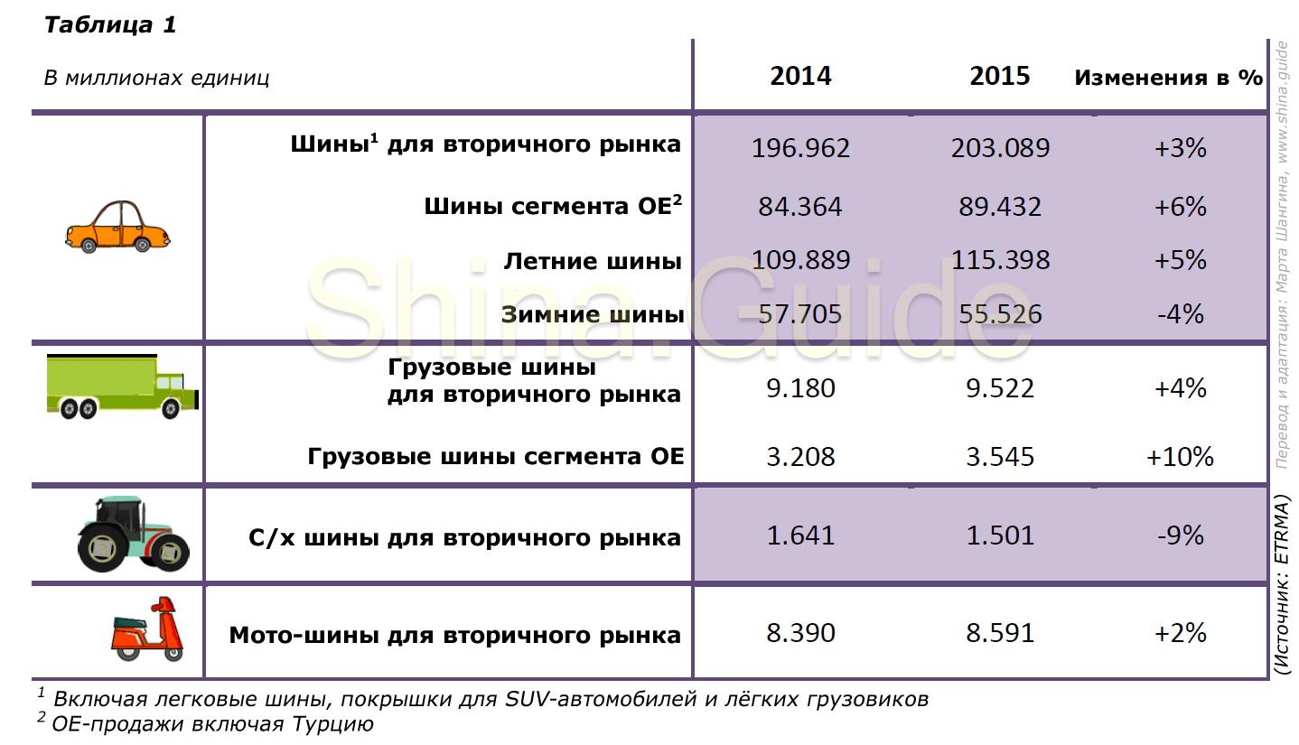 Объём продаж шин всех сегментов по данным ERTMA (2015)