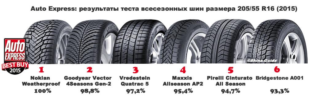 AE all season tires test 2015