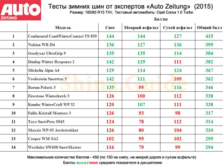 Auto_Zeitung_winter_tires_test_2015