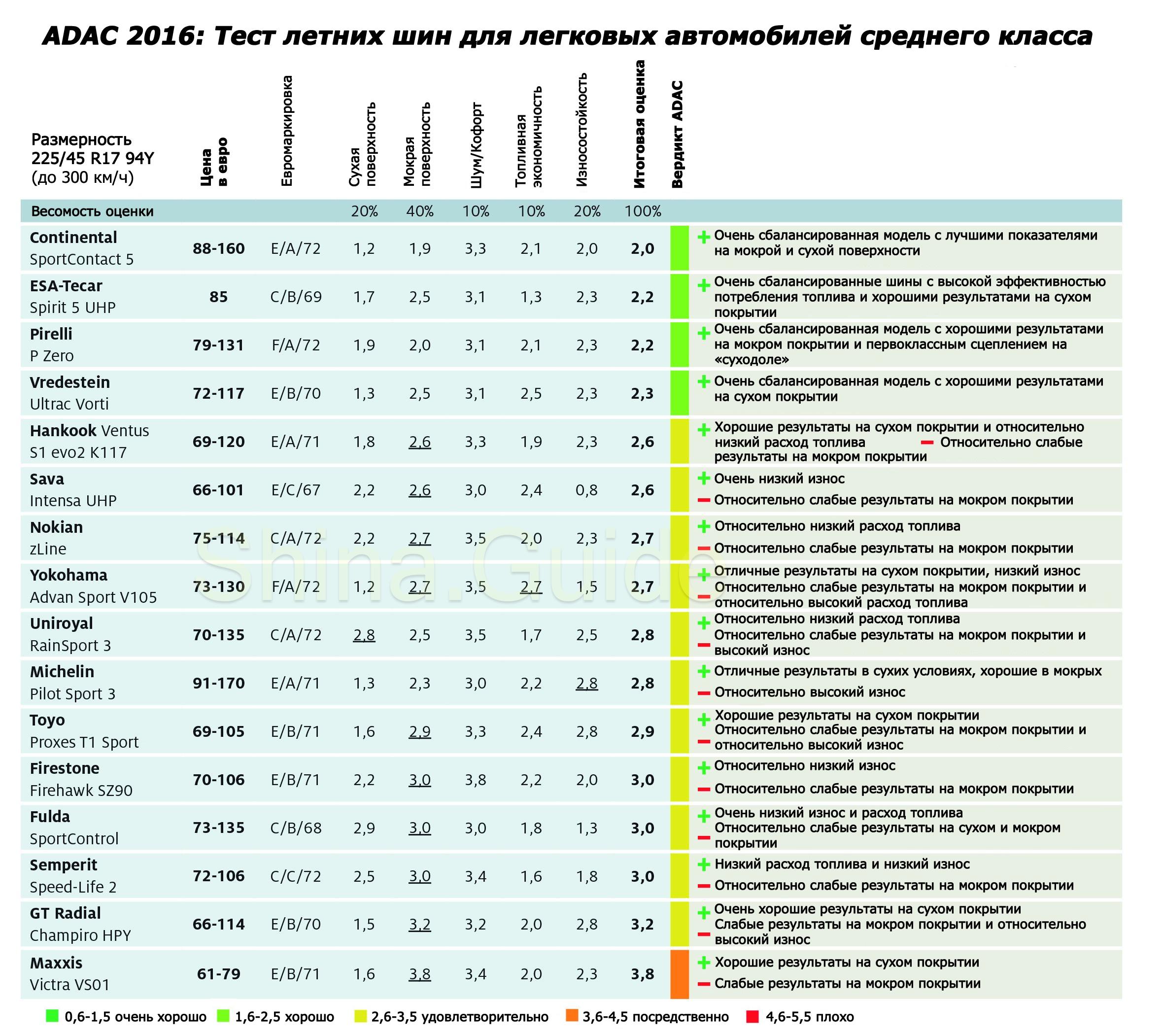 adac-2016-summer-tire-test-results-225-45-r17