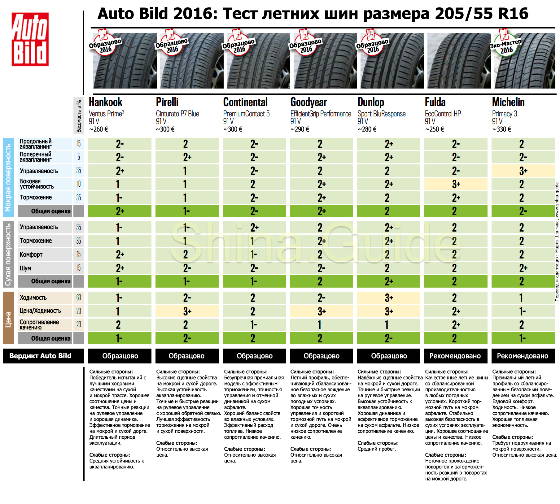 Auto-Bild-2016-summer-tire-205-55-R16-test-results-part-1