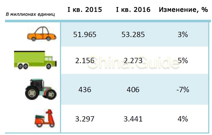 sales-by-etrma-members-1q-2016
