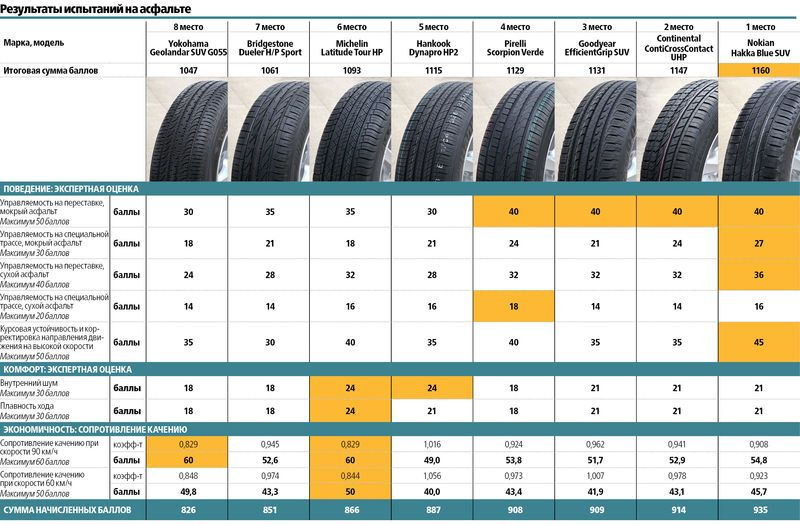 zr-summer-tire-tests-results-235-65-R17-2016-1