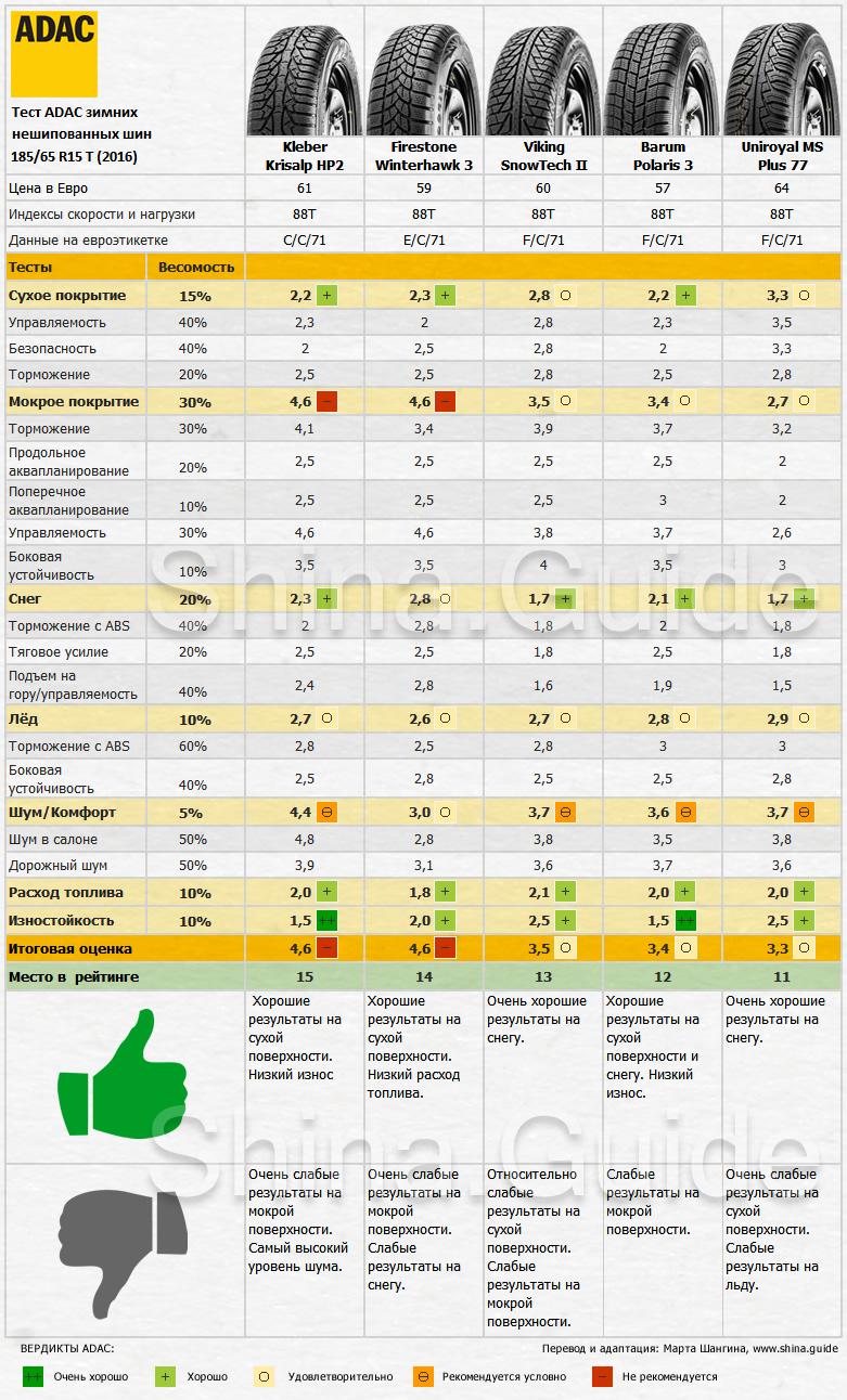 Результаты зимнего теста АДАК 2016, места с 15 по 11