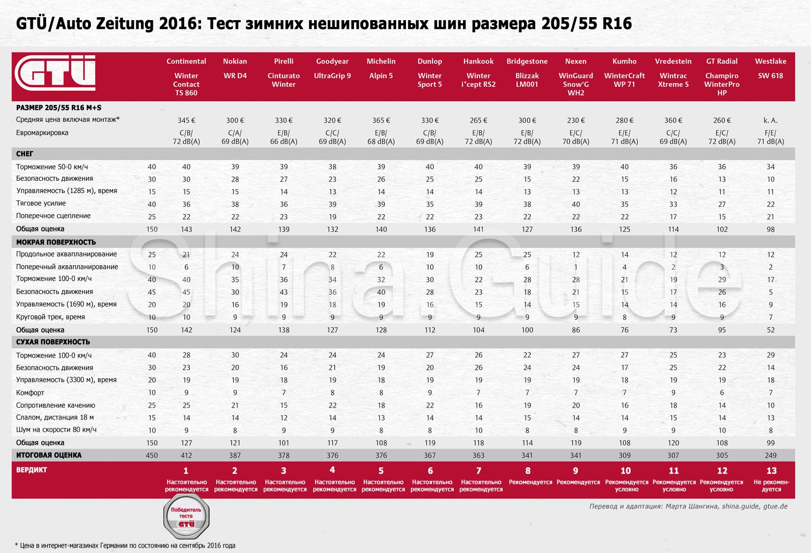 Тест зимних шин 2016: Таблица результатов испытаний GTÜ/Auto Zeitung