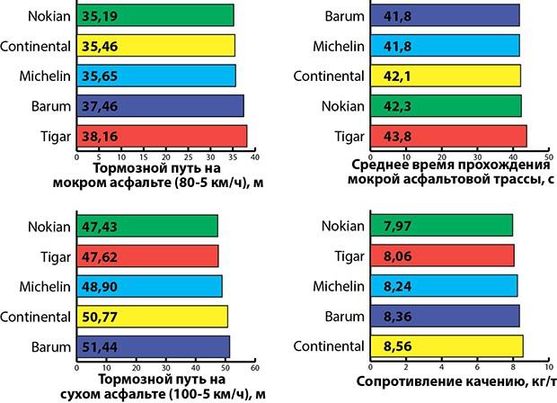 Производительность шин на асфальте