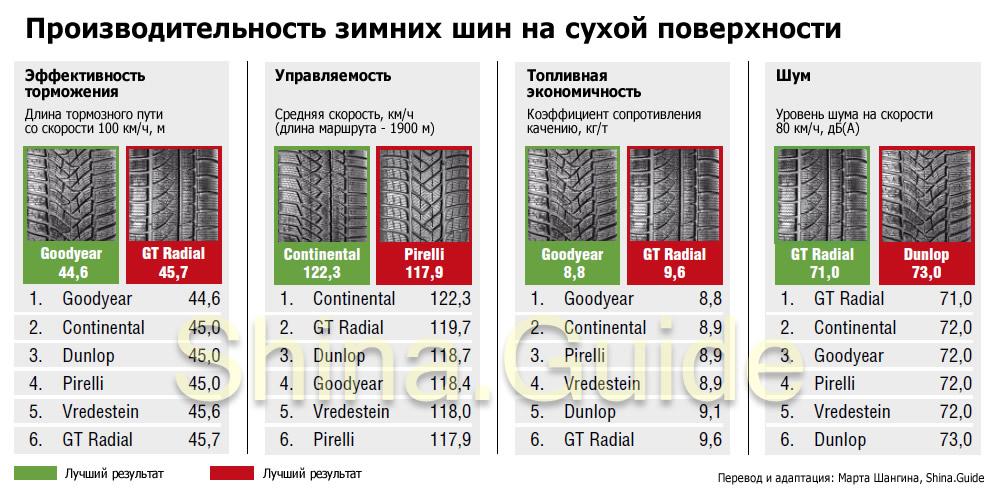 Производительность зимних шин на сухой поверхности