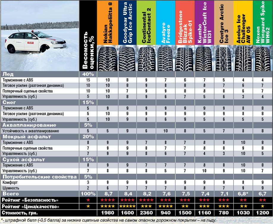 Автоцентр, 2016: Результаты теста зимних шипованных шин для автомобилей малого класса