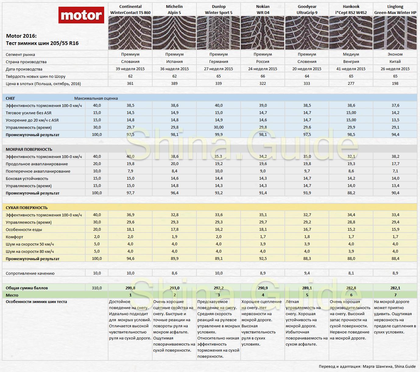 Тест зимних шин 205/55 R16 от польского Motor, сводная таблица результатов