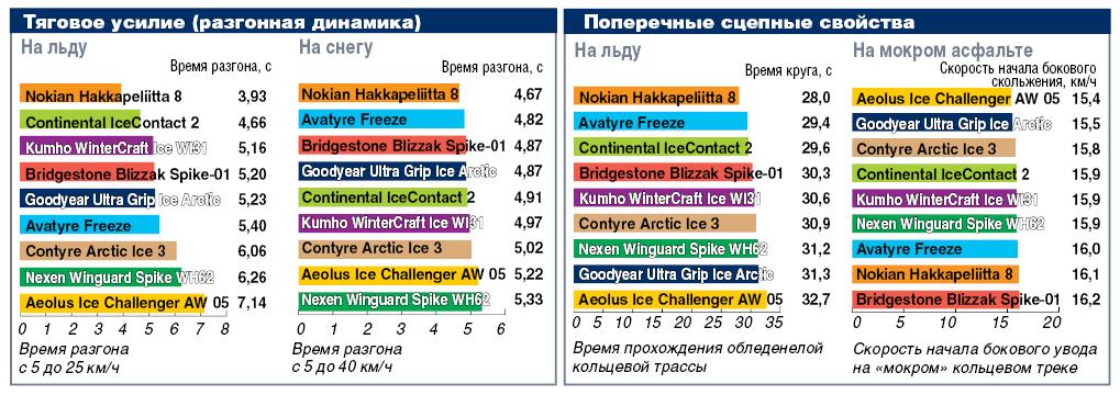 Тяговое усилие и поперечные сцепные свойства зимних шипованных шин