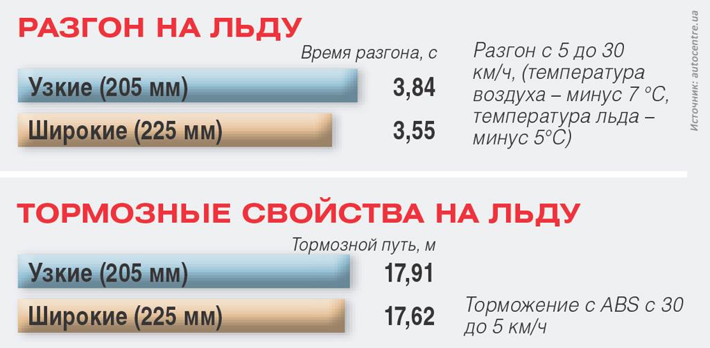 Производительность узких и широких шин Hakkapeliitta R2 на льду