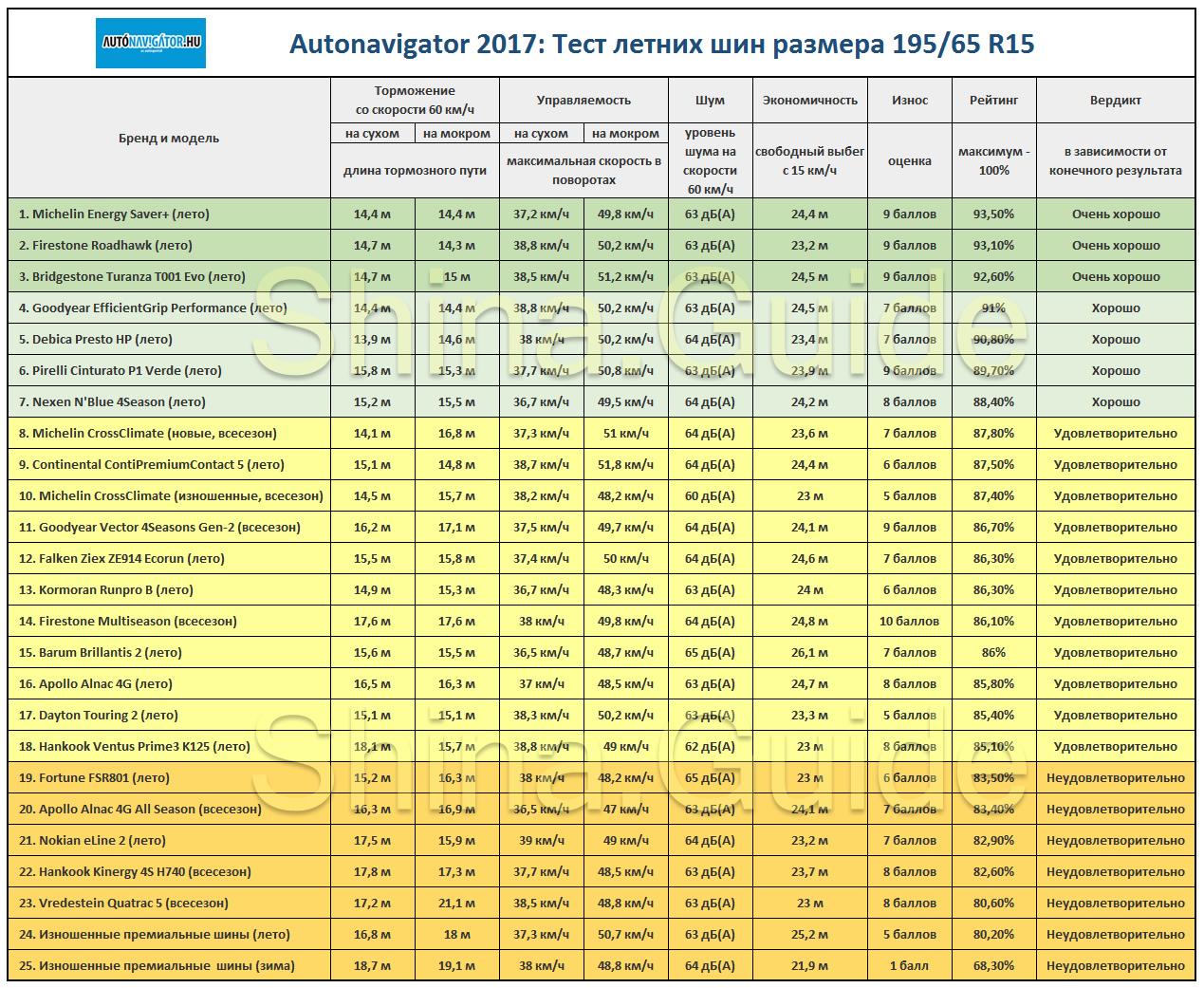 Сводная таблица результатов летнего теста от венгерского Autonavigator, 2017