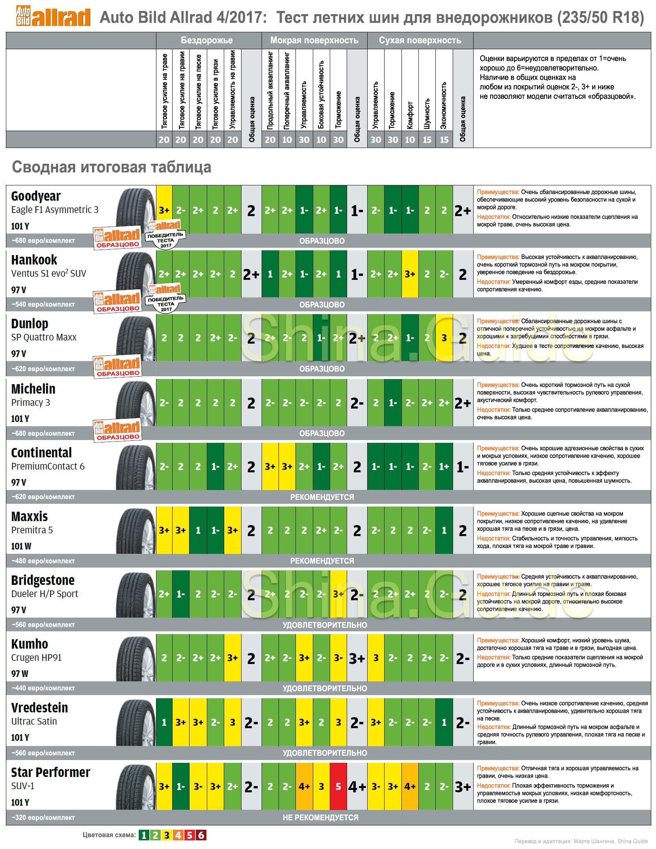 Сводная итоговая таблица теста летних шин 235/50 R18 для внедорожников