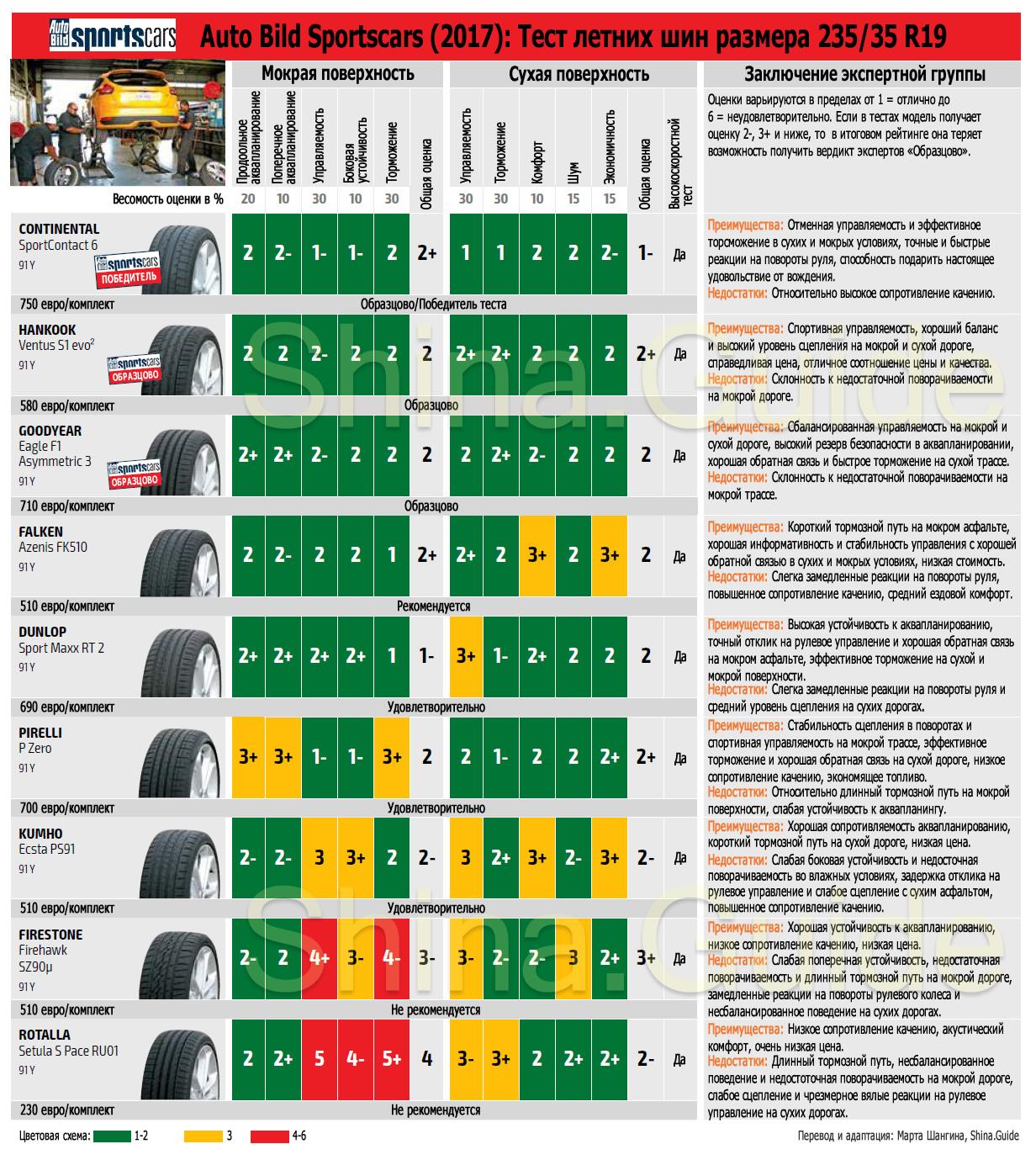 Тест летних шин 235/35 R19, итоги теста Auto Bild Sportscars, 2017