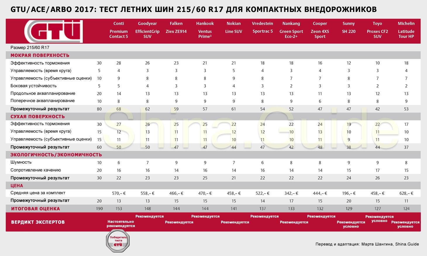 Итоговая таблица летнего теста 2017 года от GTU/ACE/ARBO