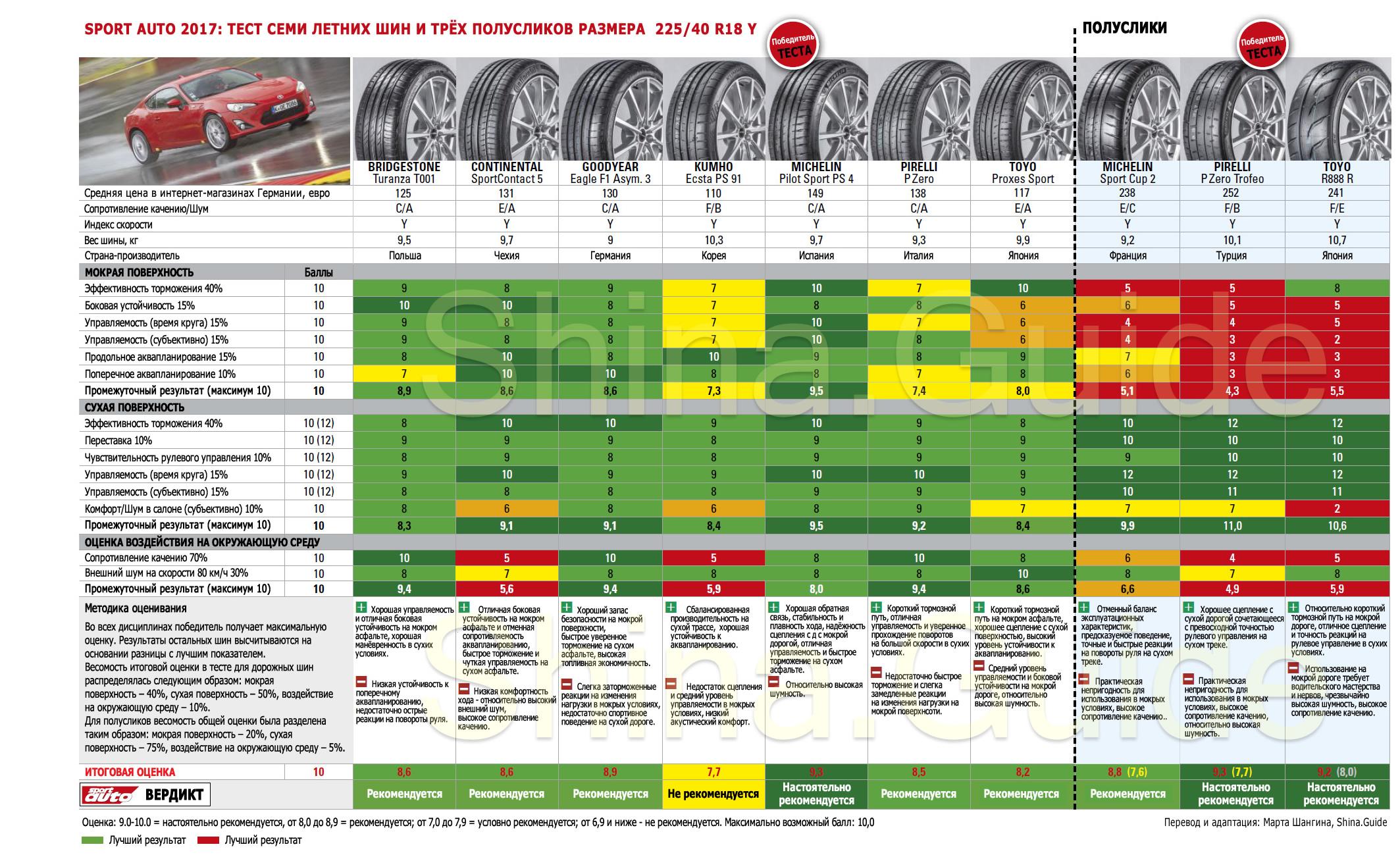 Sport Auto 2017: Тест летних шин и полусликов 225/40 R18. Сводная таблица результатов