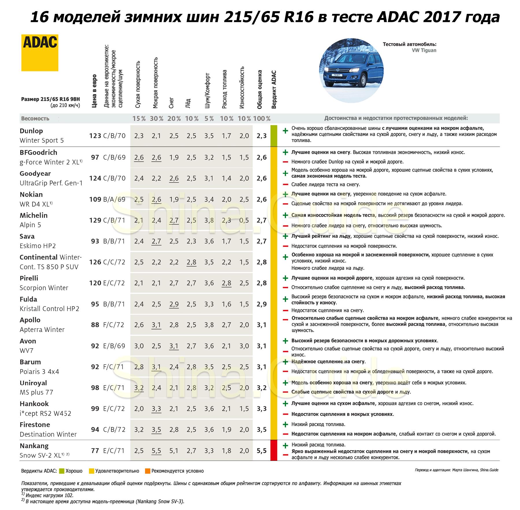Результаты теста 2017 года зимних шин 215/65 R16 от ADAC