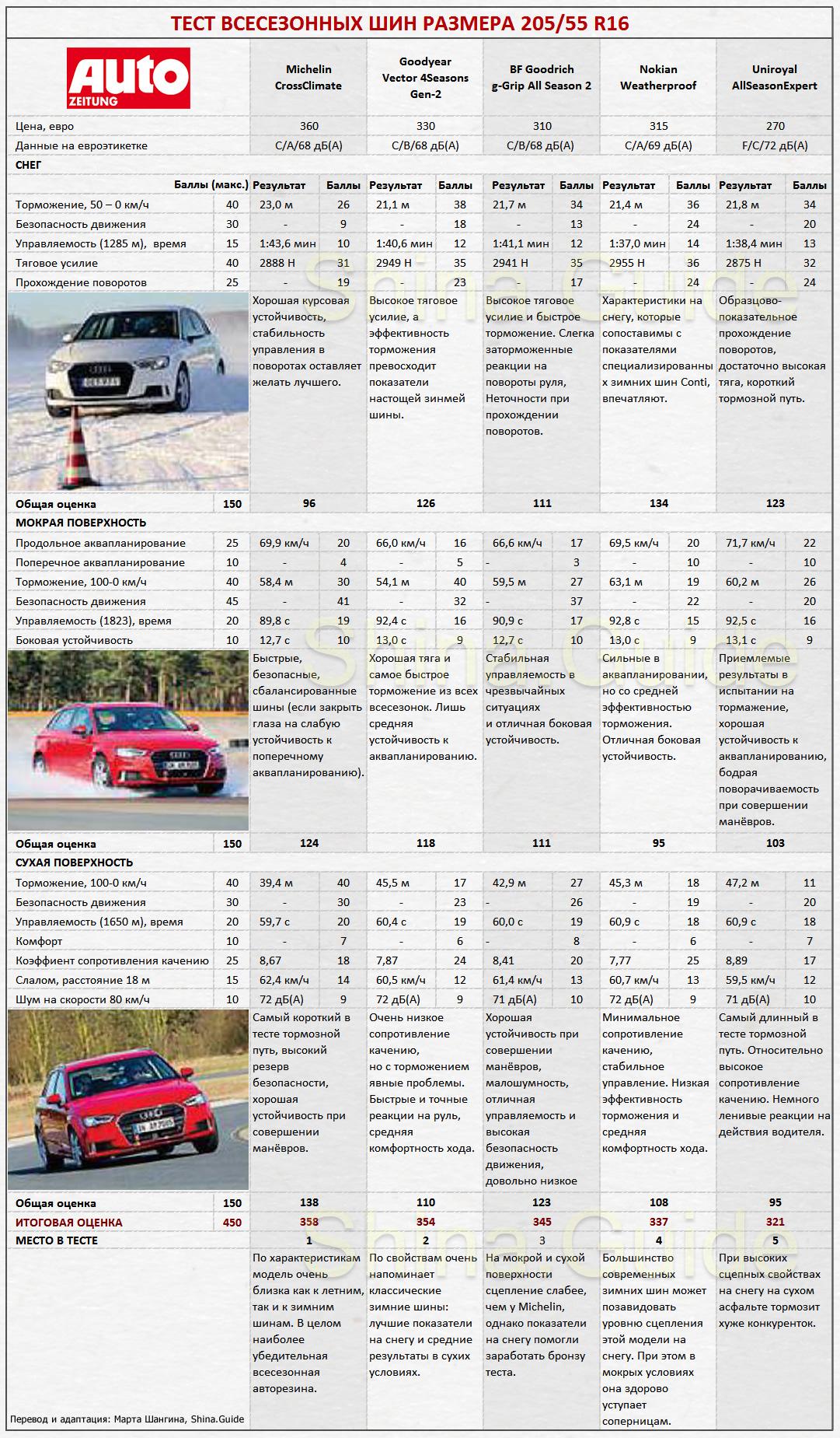 Сводная таблица результатов теста 2017 всесезонных шин 205/55 R16 от Auto Zeitung. Места с 1 по 5