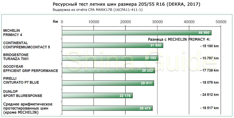 Результаты ресурсного теста DEKRA
