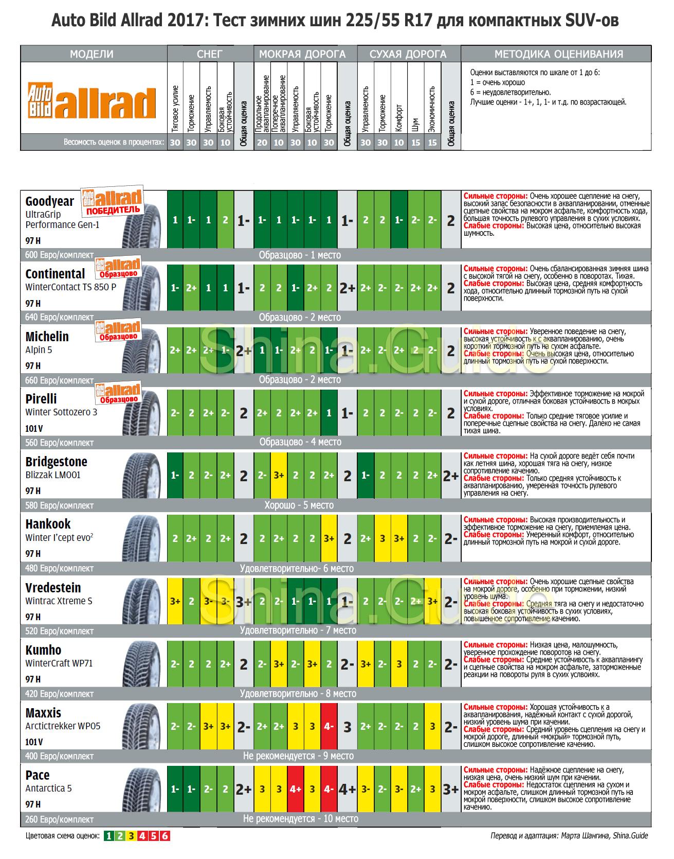 Сводная таблица результатов теста Auto Bild Allrad зимних шин 225/55 R17, 2017