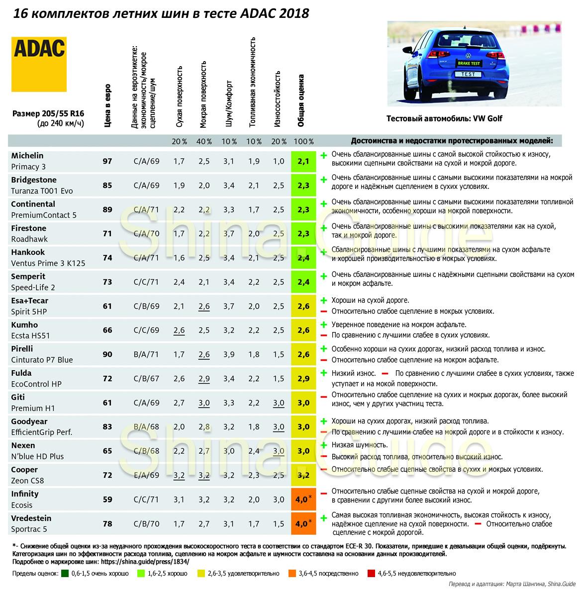 Результаты теста ADAC 2018 (летние шины 205/55 R16)