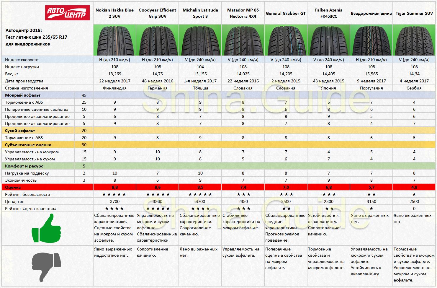 Сводная таблица результатов теста летних шин размера 235/65 R17. Автоцентр, 2018.