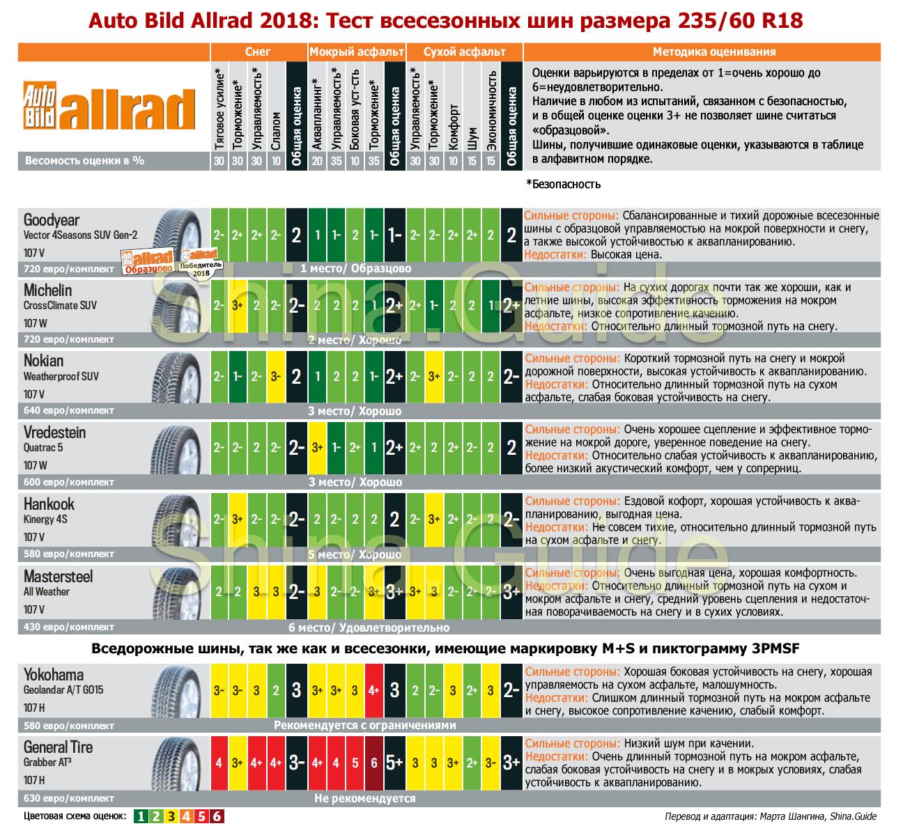 Сводная таблица результатов теста всесезонных шин размера 235/60 R18 для внедорожников. Auto Bild Allrad, 2018.