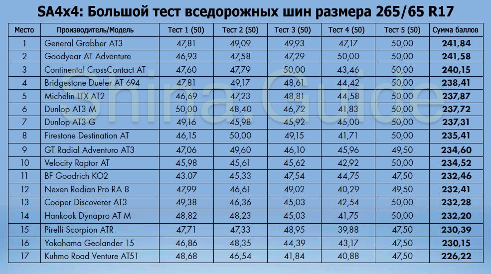 Сводная таблица результатов большого теста шин для внедорожников 2018 года в размере 265/65 R17. Журнал SA4x4, 2018