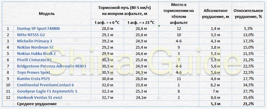 Эффективность торможения летних шин на мокрой холодной дороге