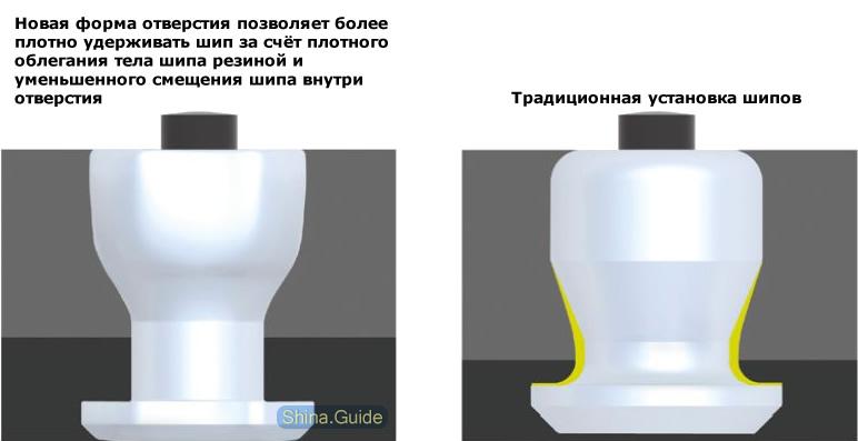 Форма отверстия iG55 Stud