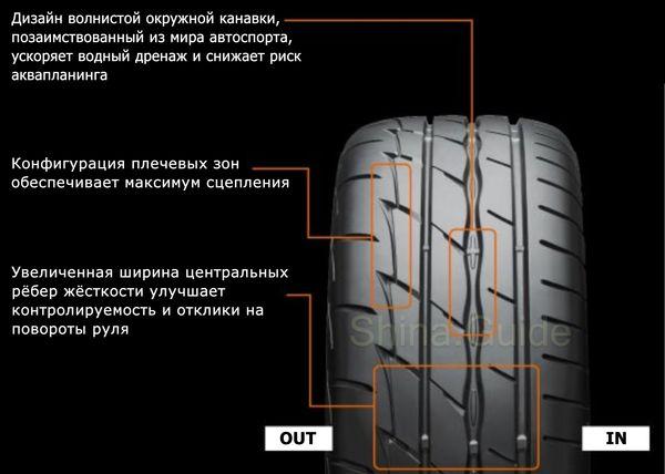 Ключевые особенности Bridgestone RE 003