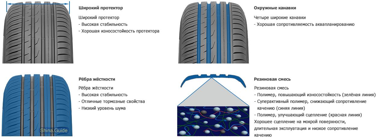 Особенности шины Proxes CF-2 SUV