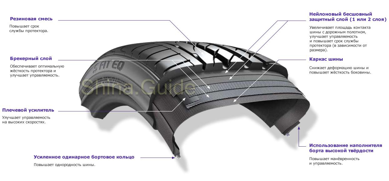 Внутренняя конструкция S Fit EQ