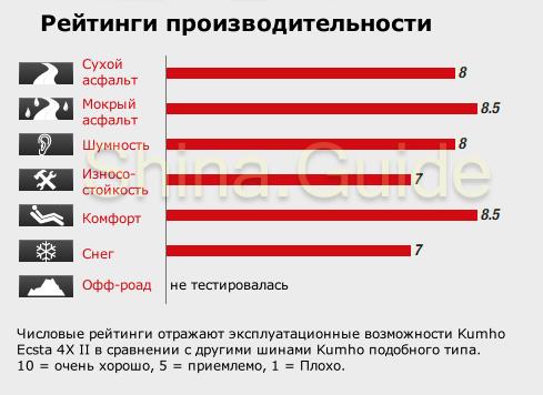 Эксплуатационные свойства Kumho Ecsta 4X II (предпродажные тесты)