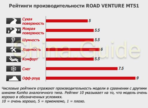 Рейтинги производительности Kumho (Marshal) MT51