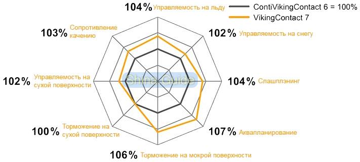 Производительность двух поколений зимних фрикционных шин Continental