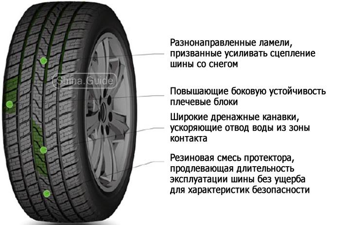 Особенности дизайна протектора Royal Black Royal A/S